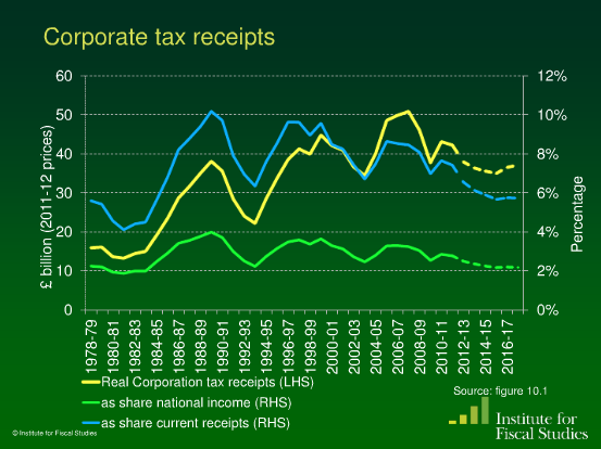 what happens to net personal income when the government raises taxes when the government lowers taxe Social insurance, earned benefits, & safety net taxes the federal government raises trillions of individual income taxes make up a much larger.
