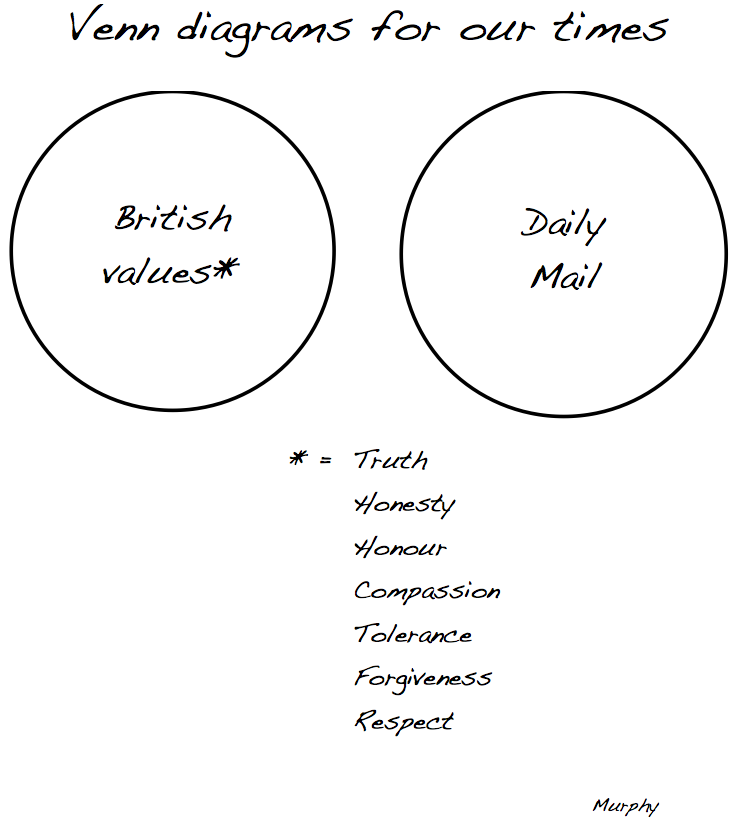 Venn Diagrams For Our Times The Daily Mail