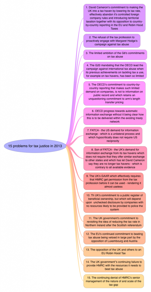 10 problems for tax justice in 2013