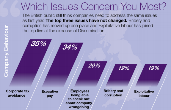 Business ethics and anti-bribery and corruption
