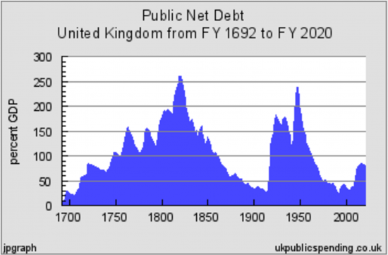 The uk national debt is not 89 of gdp its only 67 of gdp and or to put it another way right now there is no national debt issue to worry about the debt is under control the real rate allowing for qe is at sciox Image collections