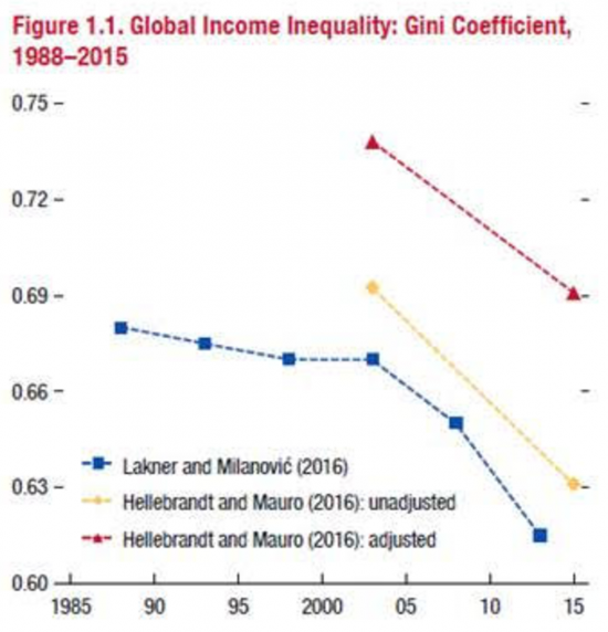 pikkety global income inequality