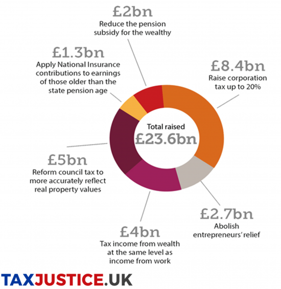 http://www.taxresearch.org.uk/Blog/wp-content/uploads/2018/10/Screen-Shot-2018-10-11-at-08.56.28-550x566.png