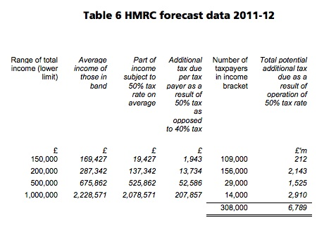 Tax Reserch figures on 50p tax rate