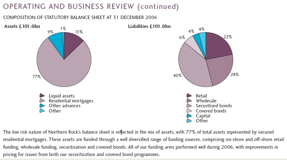 northern rock risk management To start, it's important to remember that the northern rock as been affected at the same time from internal and external factors, like the sub-prime crisis and the depositors' lank of confidence from the outside world, wrong strategies and risk management from the domestic reality of the bank.