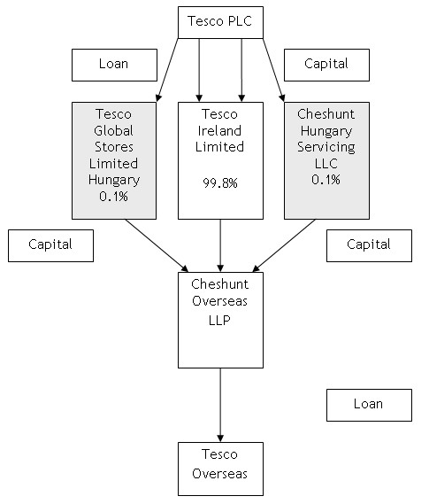 tesco organization structure Recruitment, retention and dismissal of staff training, development and promotion of staff the monitoring and maintenance of good working conditions.
