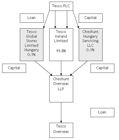 tescos the zug deal is tax avoidance