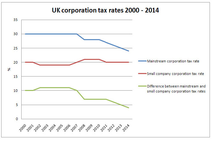 analysis of the ukk tax system The analysis is in three stages  the uk tax and benefit system.