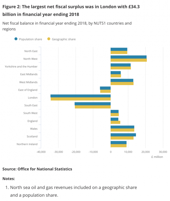 Putting Scotland's deficit (according to GERS) in context